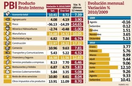 El Peru Crece - Mira como Crece el Peru